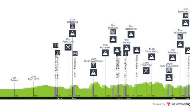 Giro delle Fiandre 2020