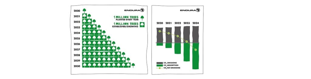 Endura One Million Trees