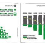 """Endura """"CO2 negative"""" entro il 2024"""