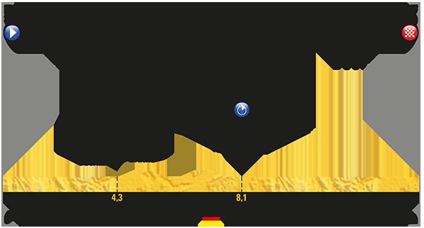 Tour de France Cronometro