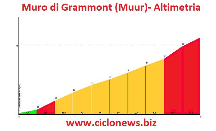 Muro di Grammont: Altimetria