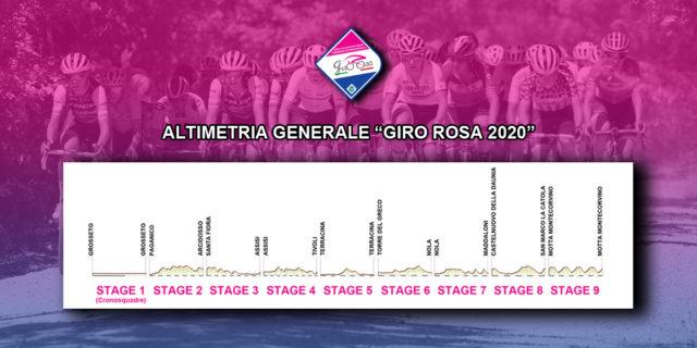 Giro Rosa 2020: altimetria