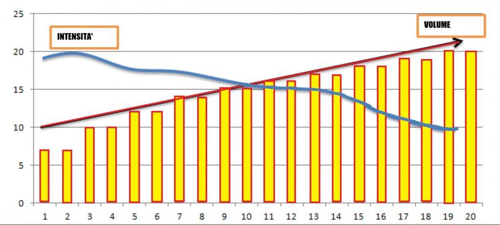 Periodizzazione Inversa FONTE PIXABAY Wokandapix