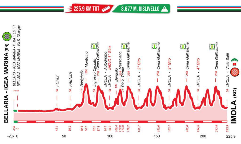Campionati Italiani su strada 2021