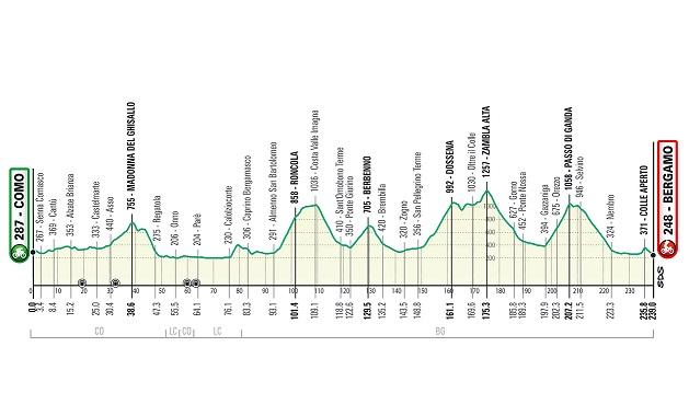 Il Lombardia 2021: il percorso